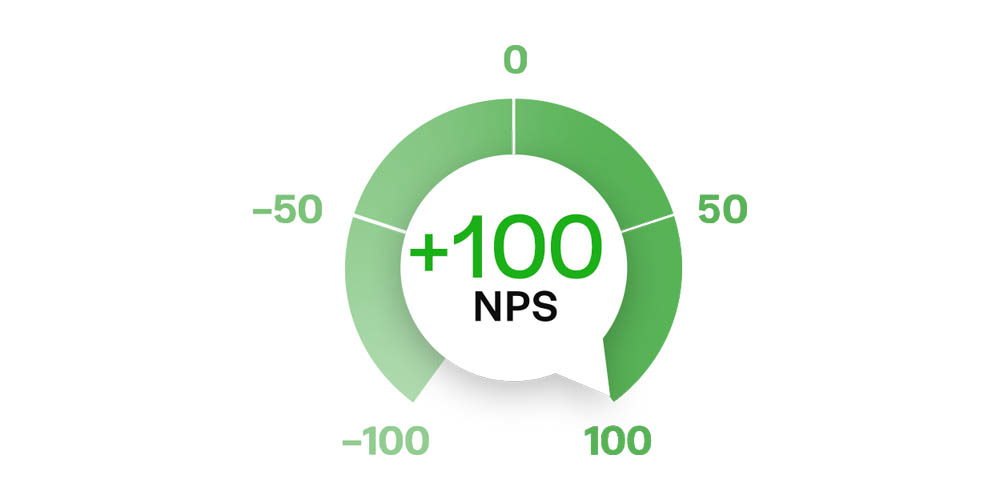 Fractal Achieves a perfect +100 Net-Promoter Score in 2017
