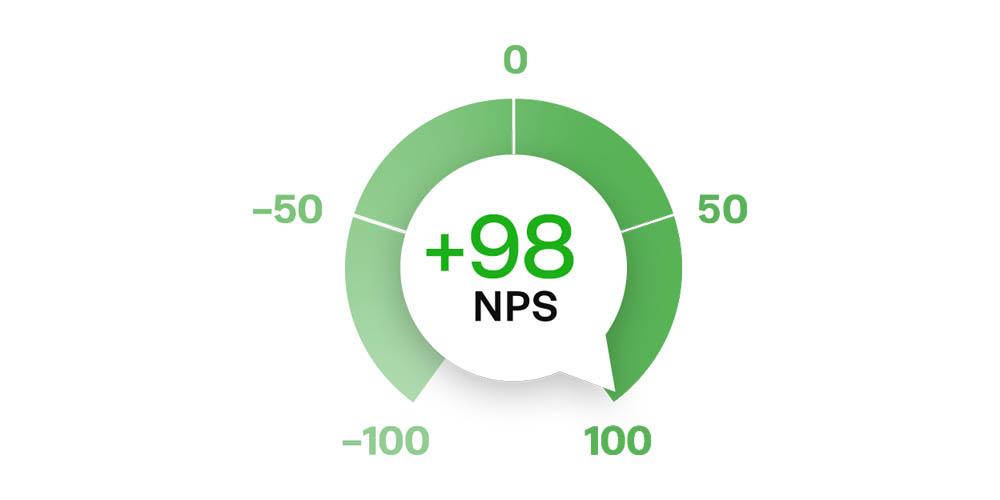 Fractal's near-perfect +98 Net-Promoter Score in 2018